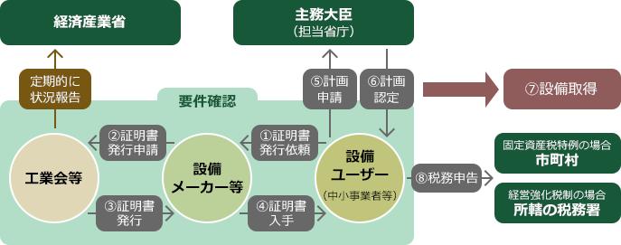 適用手続き(中小企業経営強化税制A類型)