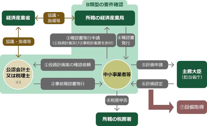 適用手続き(中小企業経営強化税制B類型)