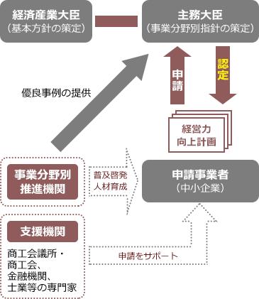 新制度【適用期限:平成30年度末まで】【中小企業等経営強化法】